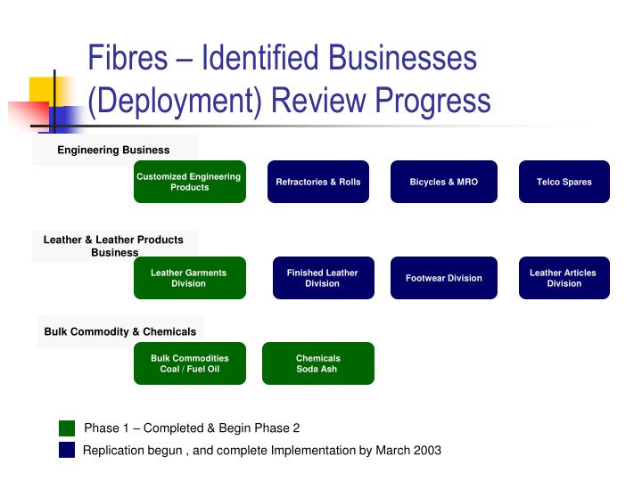 Fibres – Identified Businesses (Deployment) Review Progress