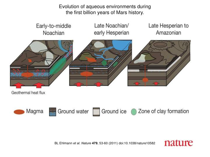 Evolution of aqueous environments during
