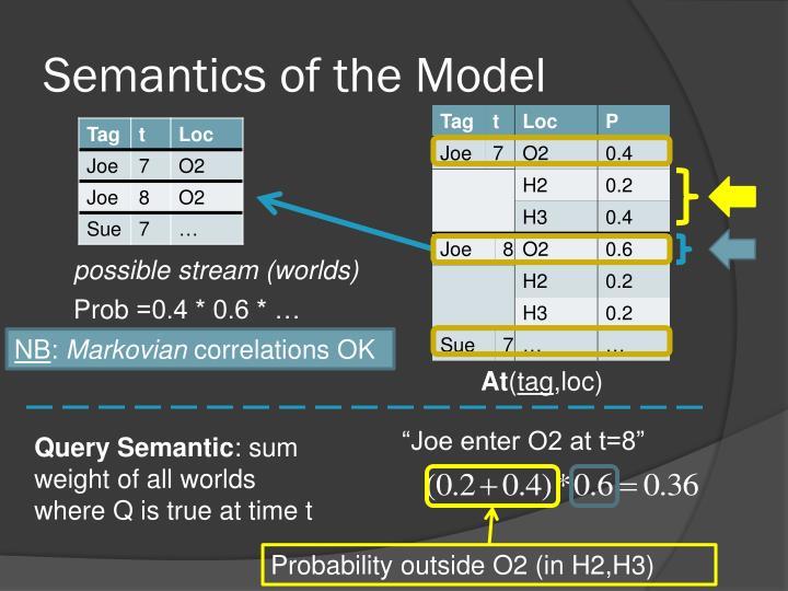 Semantics of the Model