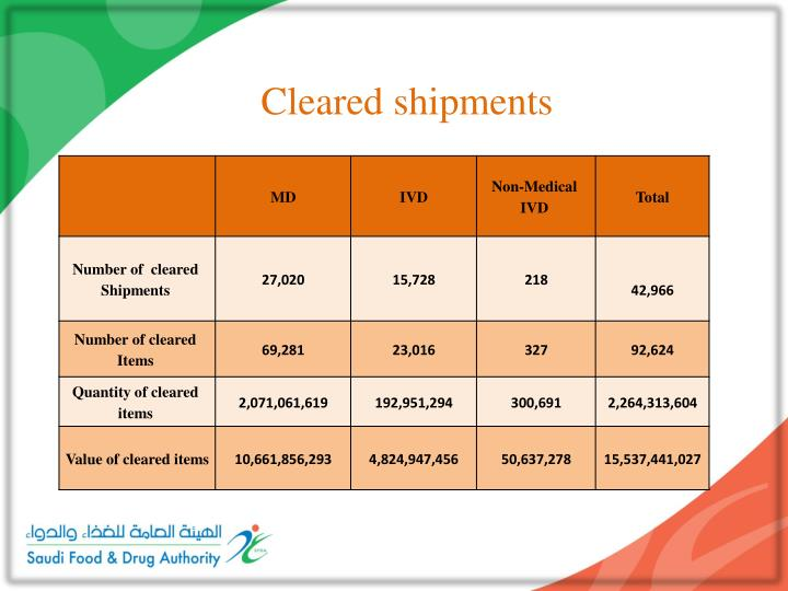 Cleared shipments