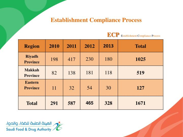 Establishment Compliance Process