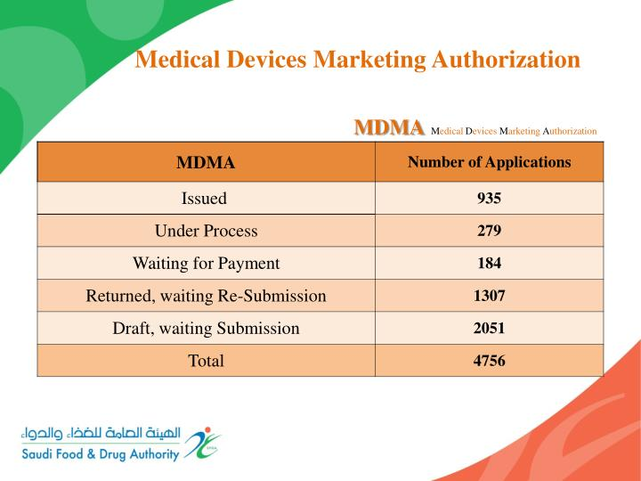 Medical Devices Marketing Authorization