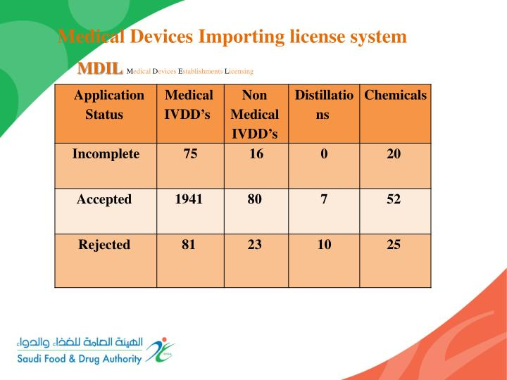 Medical Devices Importing license system