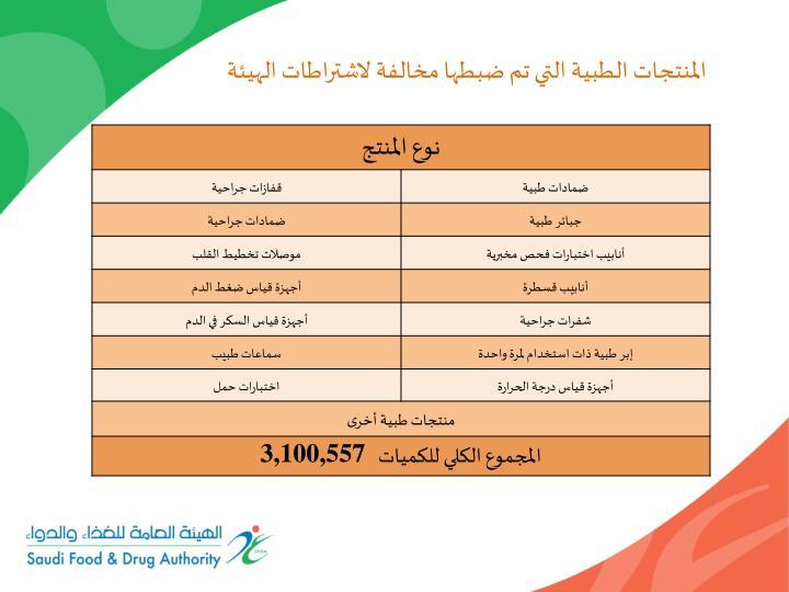 المنتجات الطبية التي تم ضبطها مخالفة لاشتراطات الهيئة