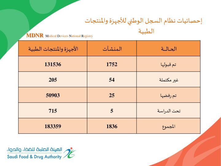 إحصائيات نظام السجل الوطني للأجهزة والمنتجات الطبية