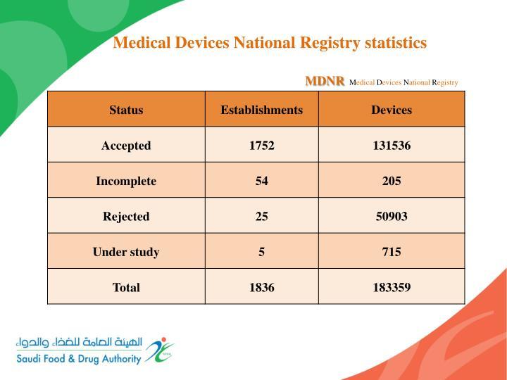 Medical Devices National Registry statistics