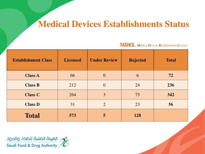Medical Devices Establishments Status