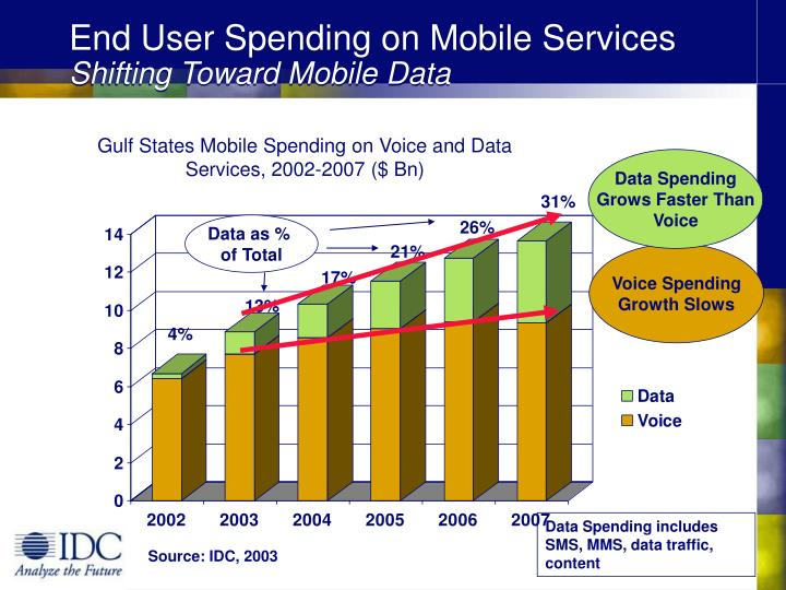 End User Spending on Mobile Services