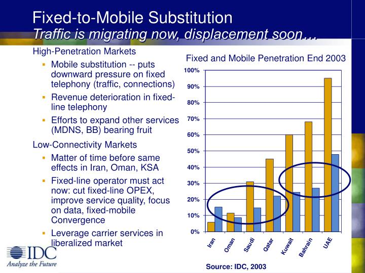 Fixed-to-Mobile Substitution