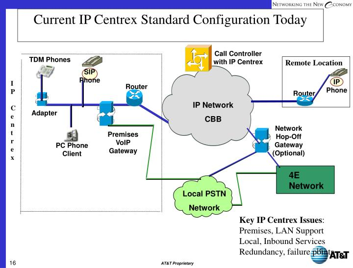 Current IP Centrex Standard Configuration Today