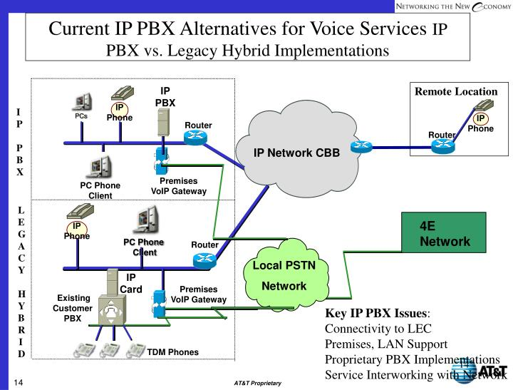 Current IP PBX Alternatives for Voice Services