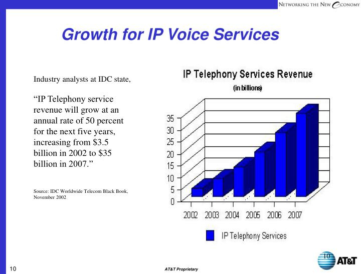 Growth for IP Voice Services