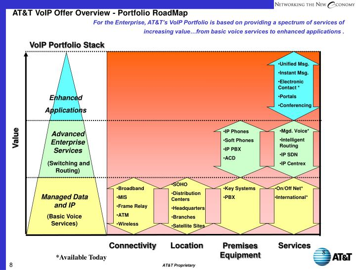 AT&T VoIP Offer Overview - Portfolio RoadMap