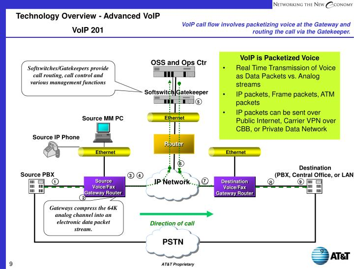 Technology Overview - Advanced VoIP