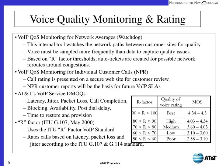 VoIP QoS Monitoring for Network Averages (Watchdog)