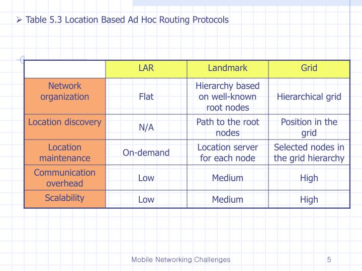Table 5.3 Location Based Ad Hoc Routing Protocols