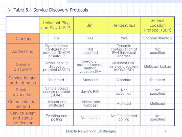 Table 5.4 Service Discovery Protocols