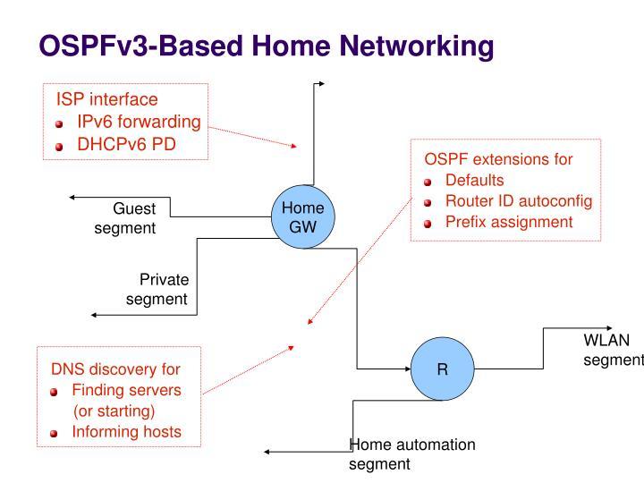 OSPFv3-Based Home Networking