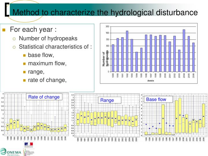 Method to characterize the hydrological disturbance