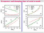 frequency and damping time of axial w mode