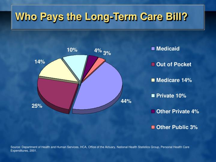 Who Pays the Long-Term Care Bill?