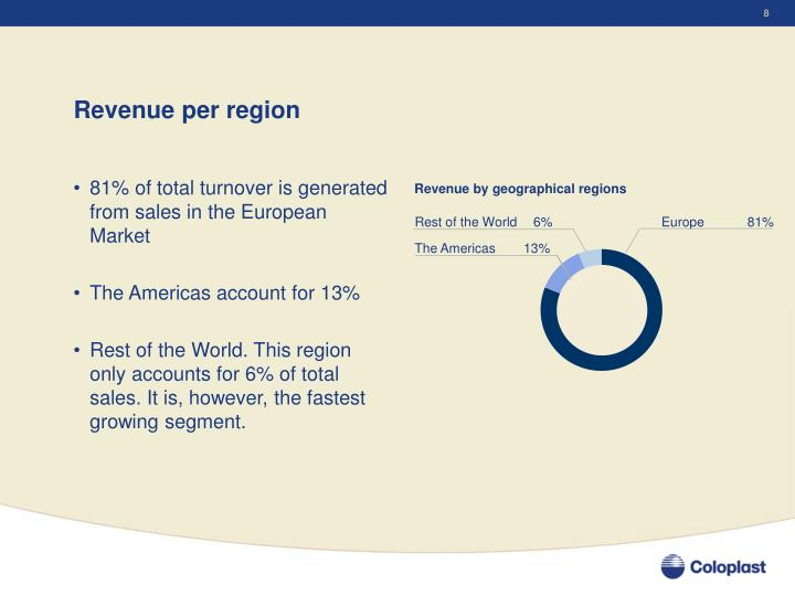 Revenue by geographical regions