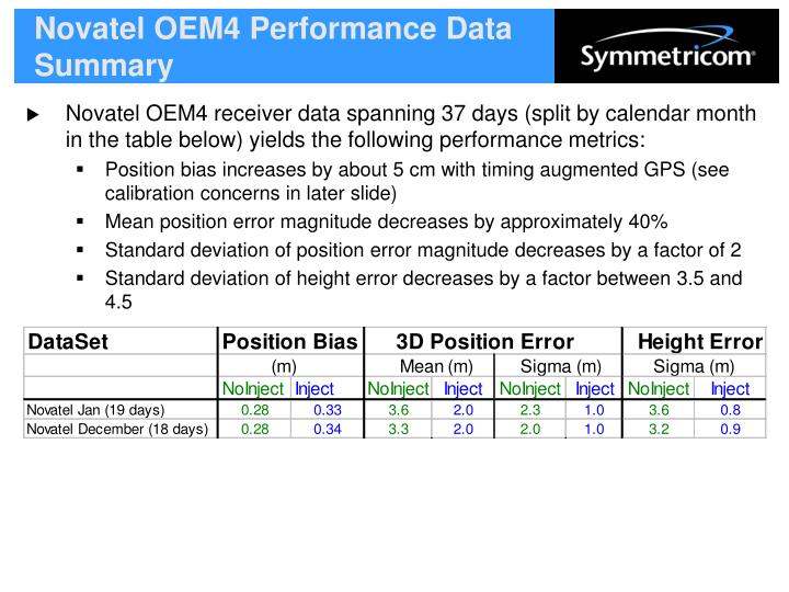 Novatel OEM4 Performance Data Summary