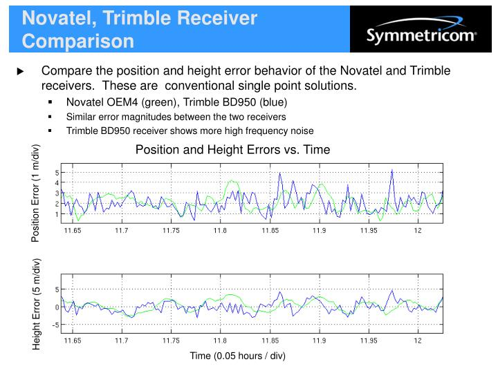 Novatel, Trimble Receiver Comparison