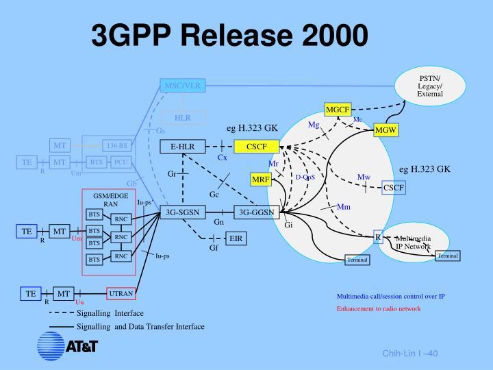 3GPP Release 2000