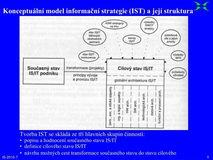 Konceptuální model informační strategie (IST) a její struktura