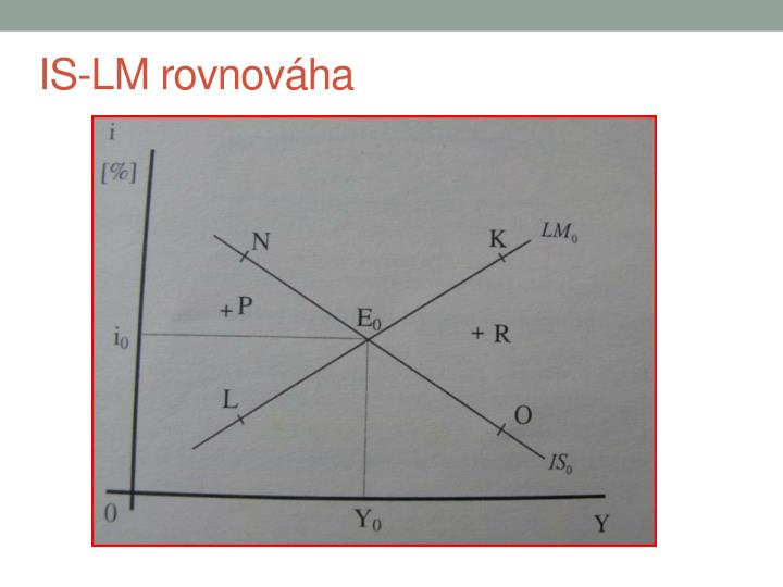 IS-LM rovnováha