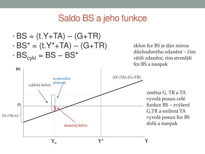strukturální přebytek
