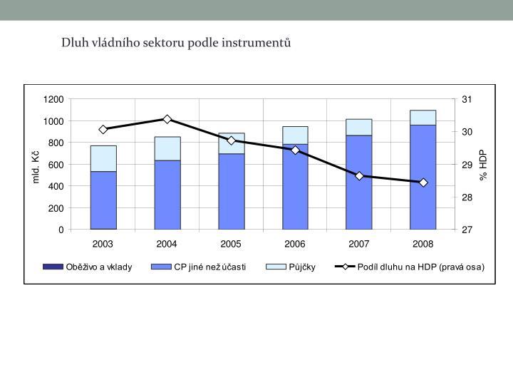 Dluh vládního sektoru podle instrumentů