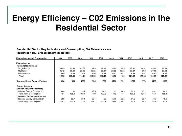 Energy Efficiency – C02 Emissions in the Residential Sector