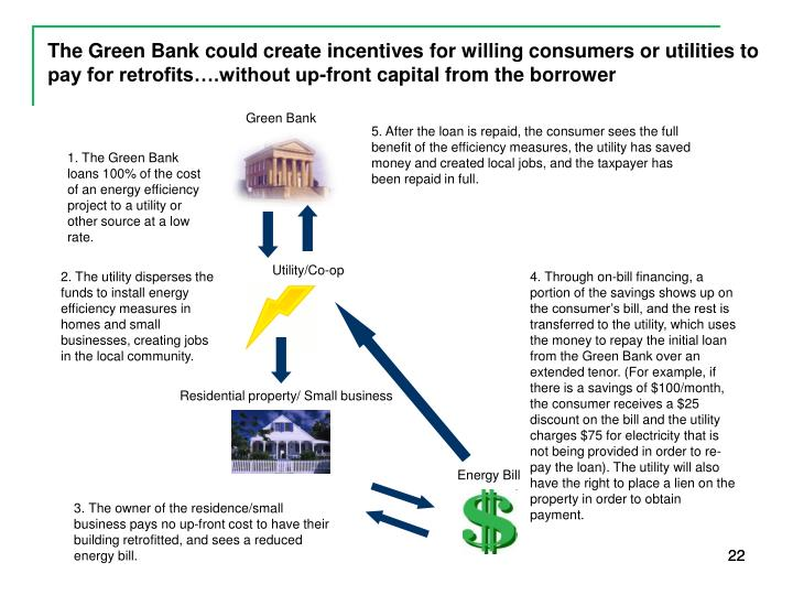 The Green Bank could create incentives for willing consumers or utilities to pay for retrofits….without up-front capital from the borrower
