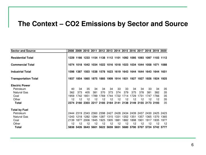 The Context – CO2 Emissions by Sector and Source