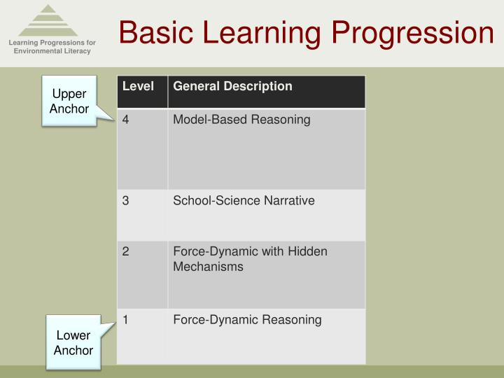 Learning Progressions for Environmental Literacy
