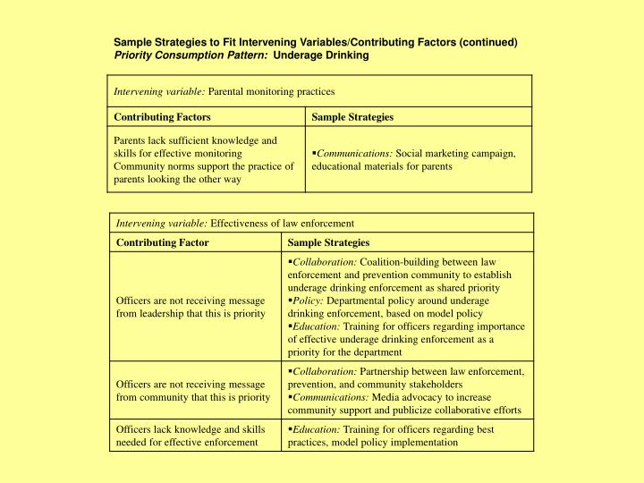 Sample Strategies to Fit Intervening Variables/Contributing Factors (continued)