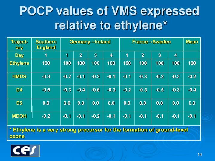POCP values of VMS expressed