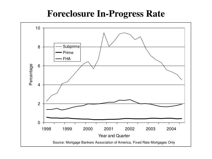 Foreclosure In-Progress Rate
