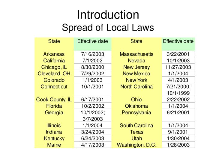 Introduction spread of local laws