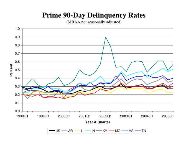 Prime 90-Day Delinquency Rates