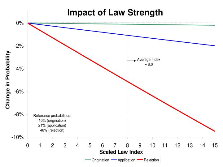 Impact of Law Strength
