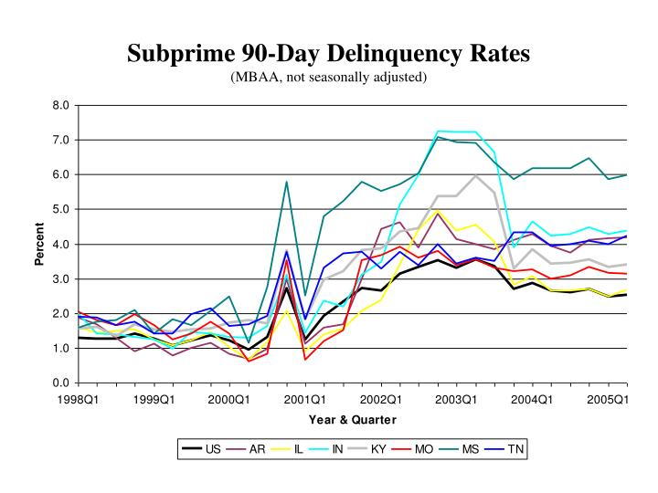 Subprime 90-Day Delinquency Rates