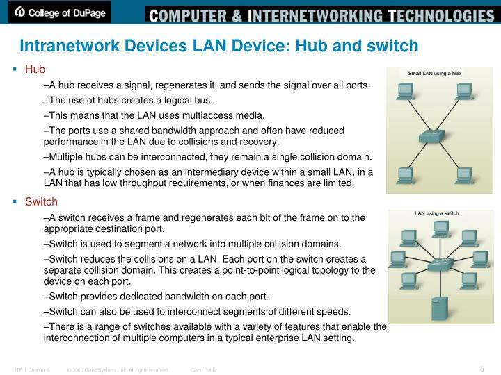 Intranetwork Devices