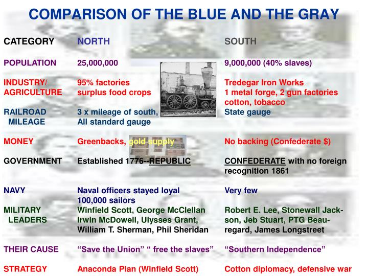 COMPARISON OF THE BLUE AND THE GRAY