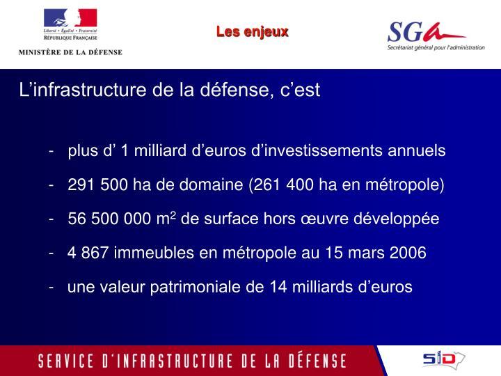 -   plus d' 1 milliard d'euros d'investissements annuels
