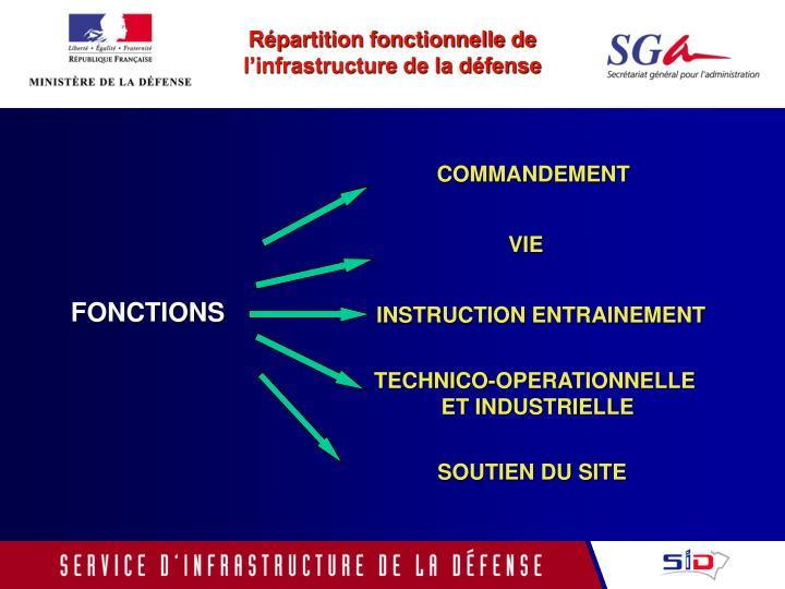 Répartition fonctionnelle de l'infrastructure de la défense