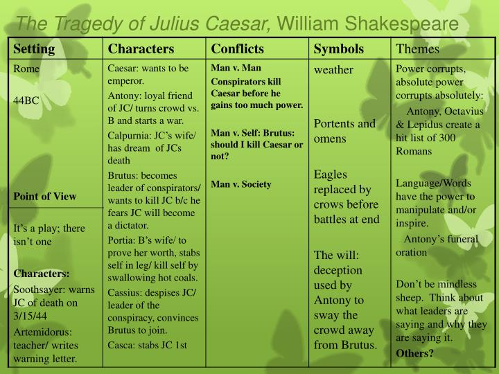 The Tragedy of Julius Caesar,