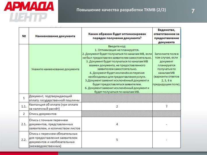 Повышение качества разработки ТКМВ (